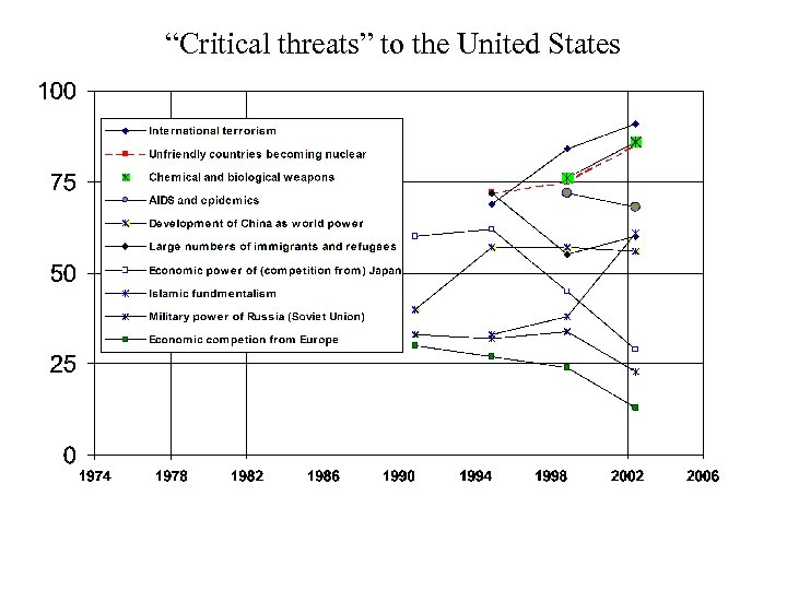 """Critical threats"" to the United States"
