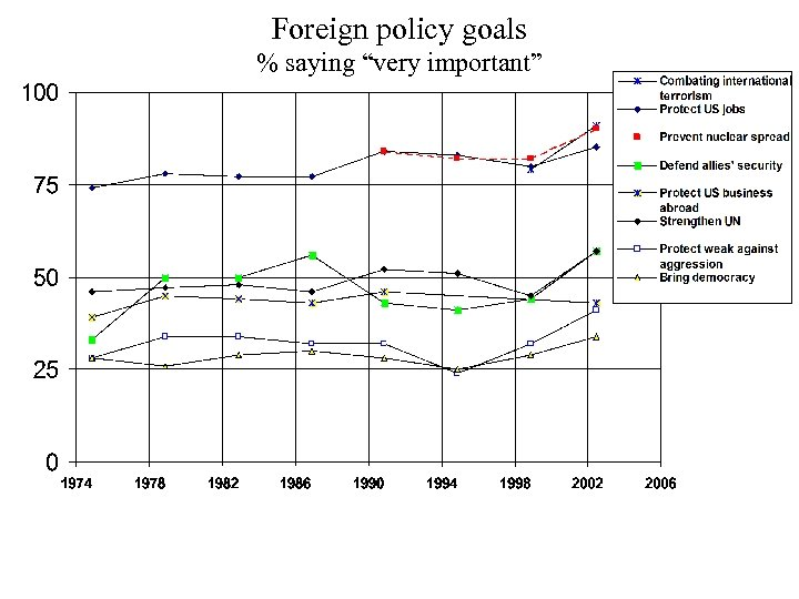 "Foreign policy goals % saying ""very important"""
