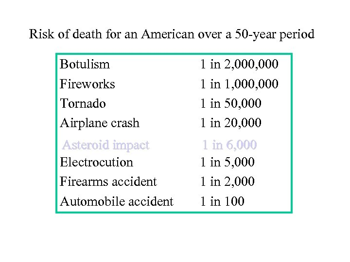 Risk of death for an American over a 50 -year period Botulism Fireworks Tornado