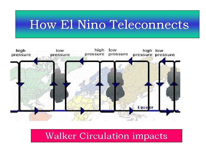 How El Nino Teleconnects Walker Circulation impacts