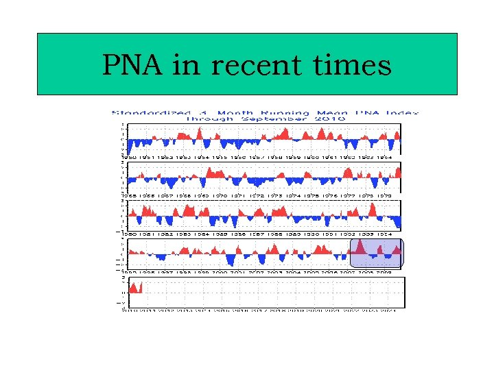 PNA in recent times