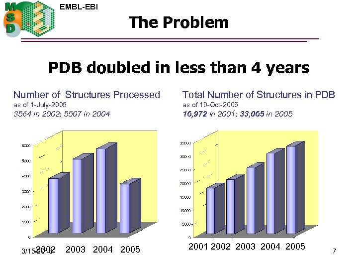 EMBL-EBI The Problem PDB doubled in less than 4 years Number of Structures Processed