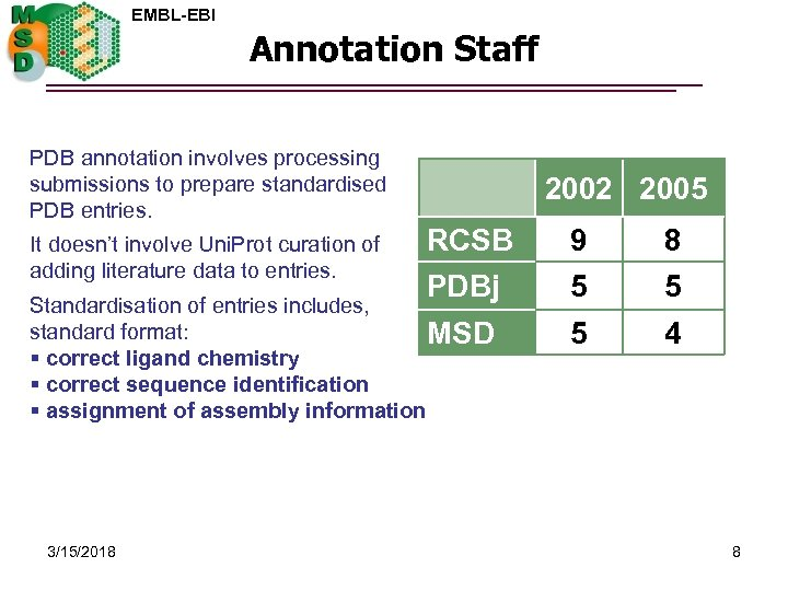 EMBL-EBI Annotation Staff PDB annotation involves processing submissions to prepare standardised PDB entries. It