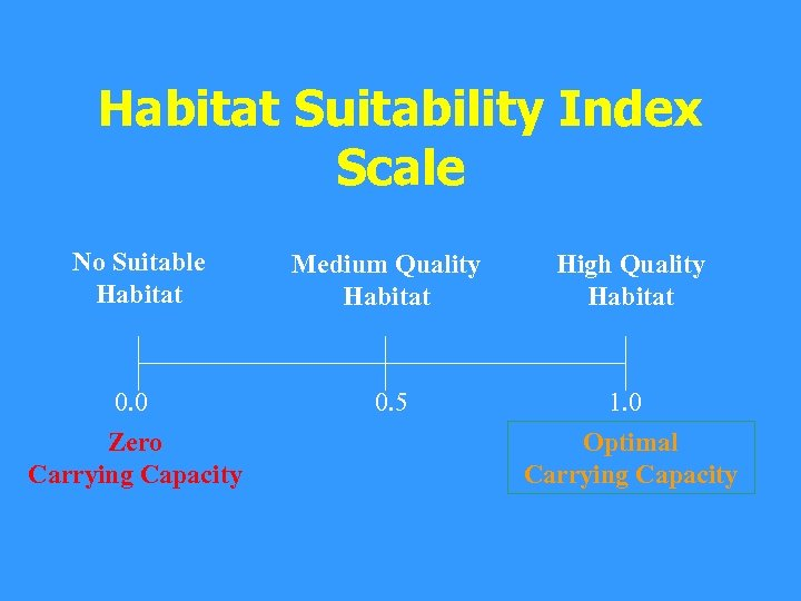 Habitat Suitability Index Scale No Suitable Habitat Medium Quality Habitat High Quality Habitat 0.