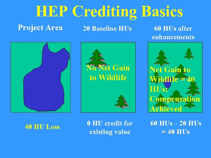 HEP Crediting Basics Project Area 60 HUs after enhancements No Net Gain to Wildlife
