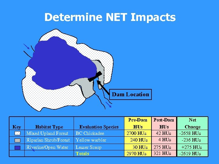 Determine NET Impacts Dam Location Key Habitat Type Mixed Upland Forest Riparian Shrub/Forest Riverine/Open