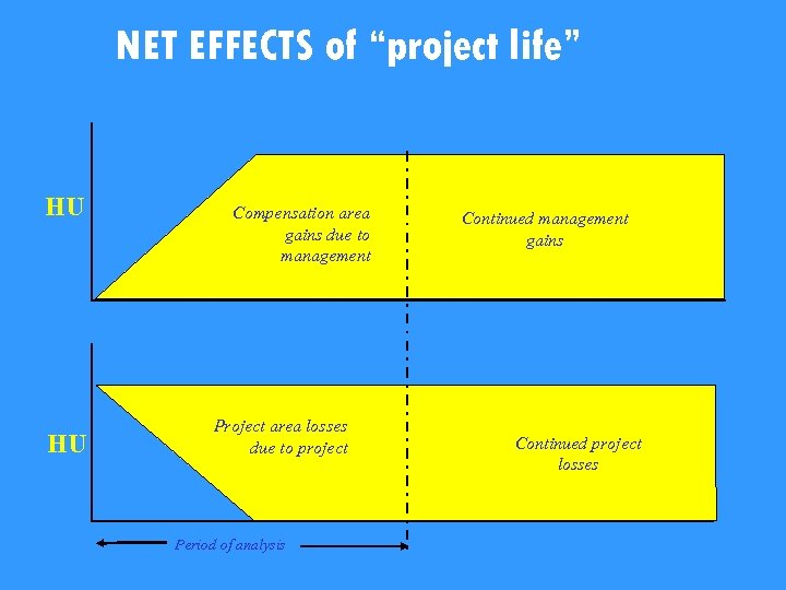 "NET EFFECTS of ""project life"" HU HU Compensation area gains due to management Project"