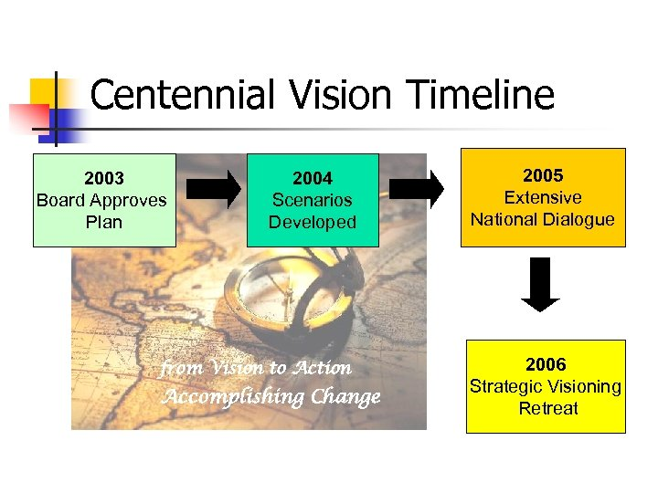 Centennial Vision Timeline 2003 Board Approves Plan 2004 Scenarios Developed from Vision to Action