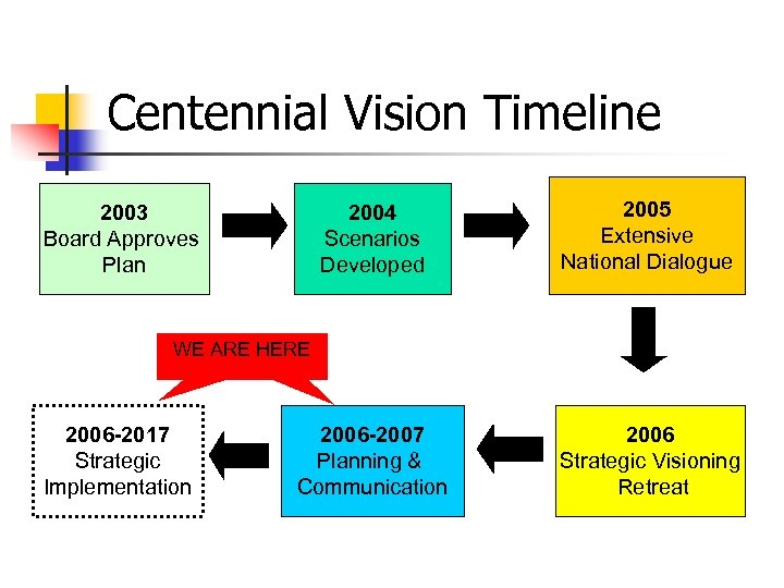 Centennial Vision Timeline 2004 Scenarios Developed 2005 Extensive National Dialogue 2006 -2007 Planning &