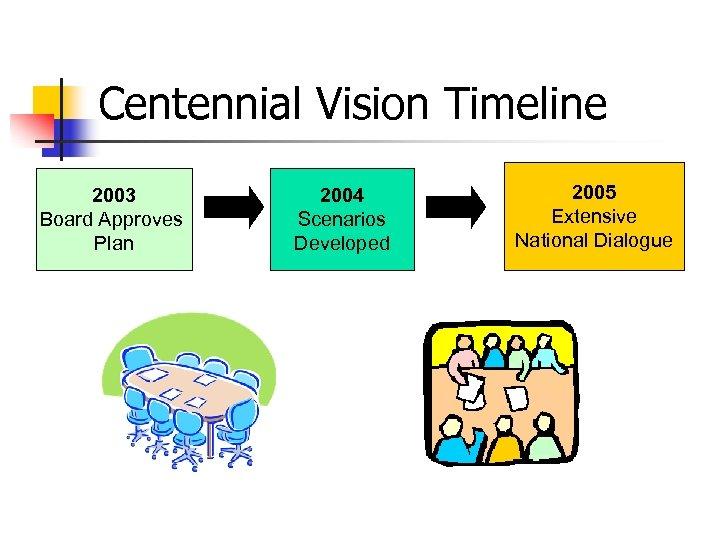 Centennial Vision Timeline 2003 Board Approves Plan 2004 Scenarios Developed 2005 Extensive National Dialogue