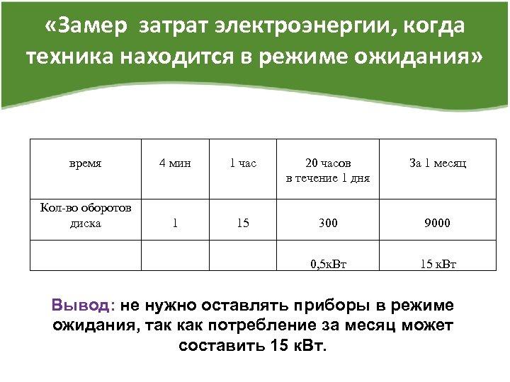 «Замер затрат электроэнергии, когда техника находится в режиме ожидания» время 4 мин 1
