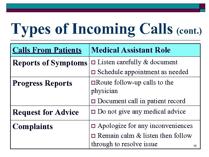 Types of Incoming Calls (cont. ) Calls From Patients Medical Assistant Role Reports of