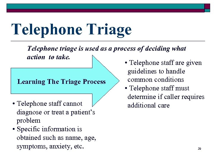 Telephone Triage Telephone triage is used as a process of deciding what action to