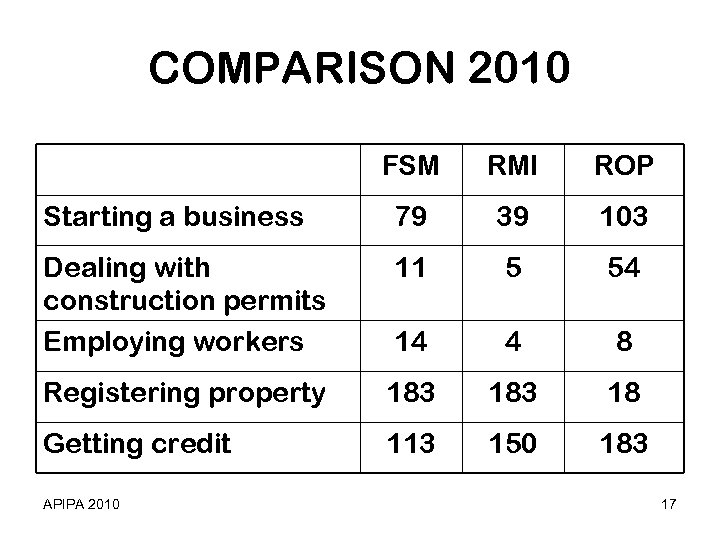 COMPARISON 2010 FSM RMI ROP Starting a business 79 39 103 Dealing with construction