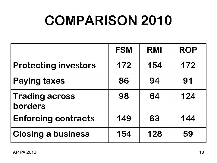 COMPARISON 2010 FSM RMI ROP Protecting investors 172 154 172 Paying taxes 86 94