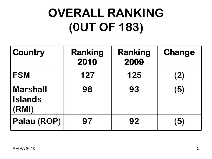 OVERALL RANKING (0 UT OF 183) Country Ranking 2010 Ranking 2009 Change FSM 127