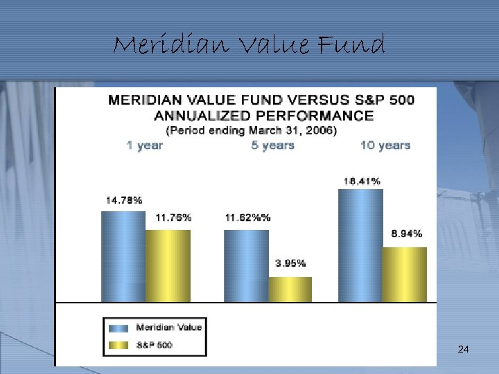 Meridian Value Fund 24