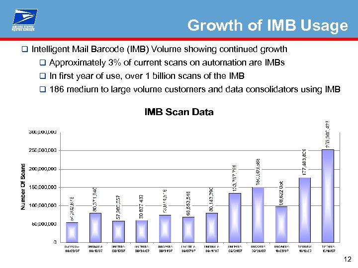 Growth of IMB Usage Background q Approximately 3% of current scans on automation are