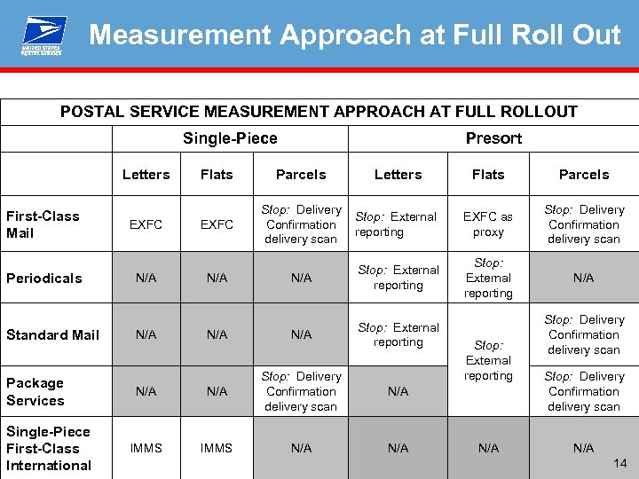 Measurement Approach at Full Roll Out POSTAL SERVICE MEASUREMENT APPROACH AT FULL ROLLOUT Single-Piece
