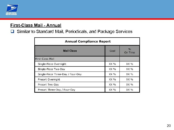 First-Class Mail - Annual q Similar to Standard Mail, Periodicals, and Package Services 20