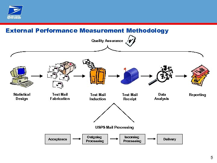 External Performance Measurement Methodology Quality Assurance Statistical Design Test Mail Fabrication Test Mail Induction