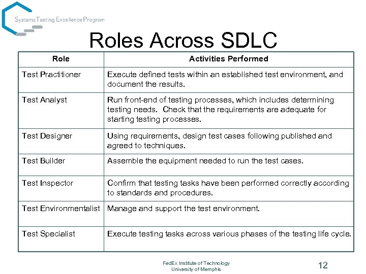 Roles Across SDLC Role Activities Performed Test Practitioner Execute defined tests within an established