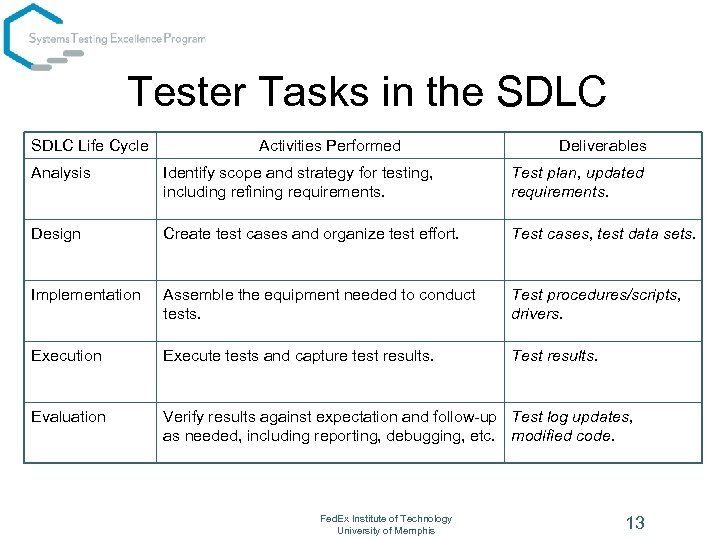 Tester Tasks in the SDLC Life Cycle Activities Performed Deliverables Analysis Identify scope and