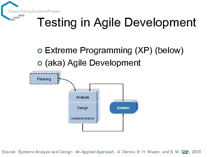 Testing in Agile Development Extreme Programming (XP) (below) ¢ (aka) Agile Development ¢ Fed.