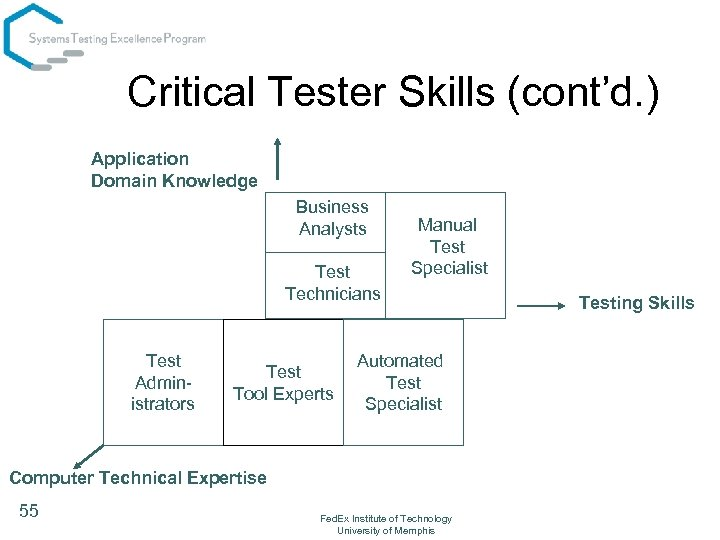 Critical Tester Skills (cont'd. ) Application Domain Knowledge Business Analysts Test Technicians Test Administrators