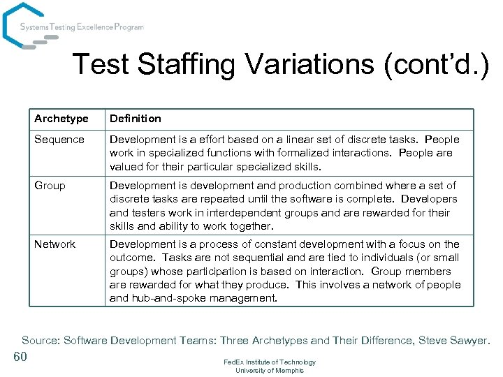 Test Staffing Variations (cont'd. ) Archetype Definition Sequence Development is a effort based on