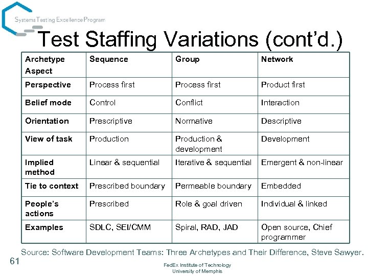 Test Staffing Variations (cont'd. ) Archetype Aspect Group Network Perspective Process first Product first