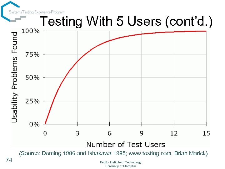 Testing With 5 Users (cont'd. ) (Source: Deming 1986 and Ishakawa 1985; www. testing.