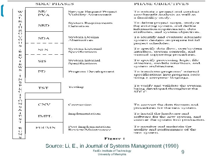 Source: Li, E. , in Journal of Systems Management (1990) Fed. Ex Institute of