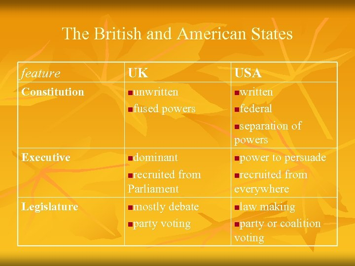 The British and American States feature UK Constitution n Executive n Legislature unwritten nfused