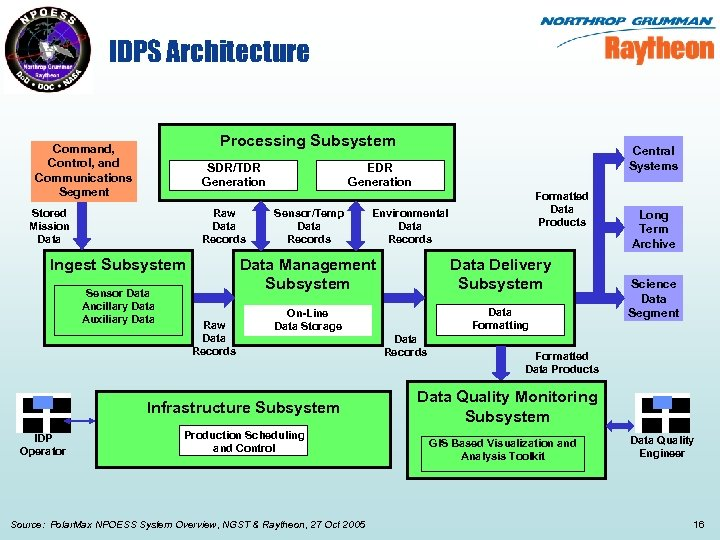 IDPS Architecture Processing Subsystem Command, Control, and Communications Segment SDR/TDR Generation Raw Data Records