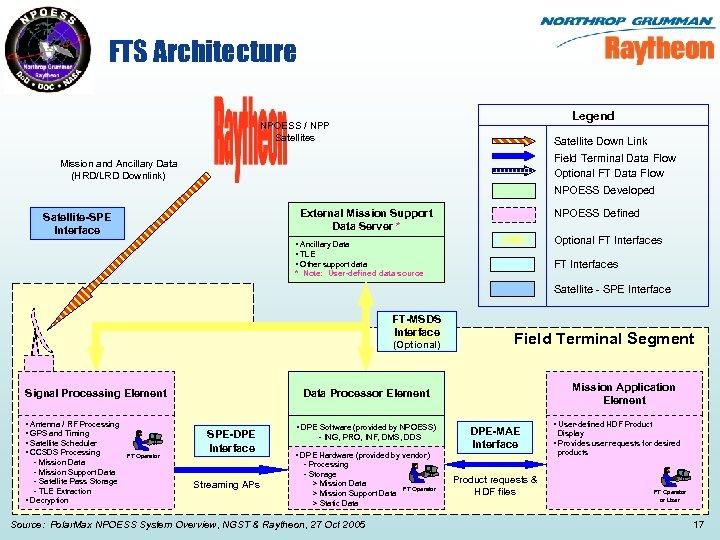 FTS Architecture Legend NPOESS / NPP Satellites Satellite Down Link Field Terminal Data Flow