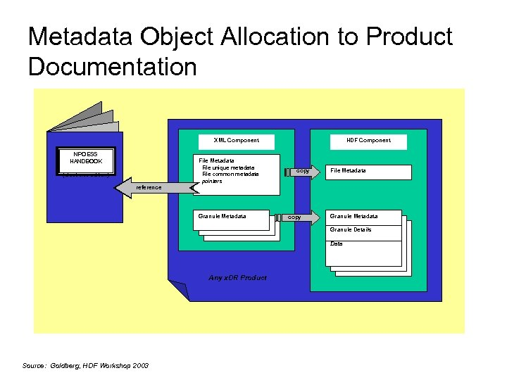 Metadata Object Allocation to Product Documentation XML Component NPOESS HANDBOOK File Metadata File unique