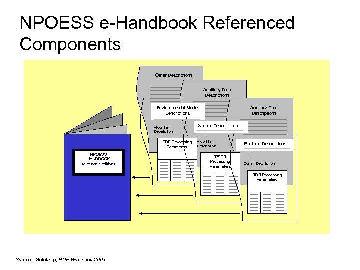NPOESS e-Handbook Referenced Components Other Descriptions Ancillary Data Descriptions Auxiliary Data Descriptions Environmental Model
