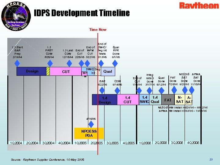 IDPS Development Timeline Time Now 1. 3 Start BAR Prep 2/19/04 1. 3 FIRST