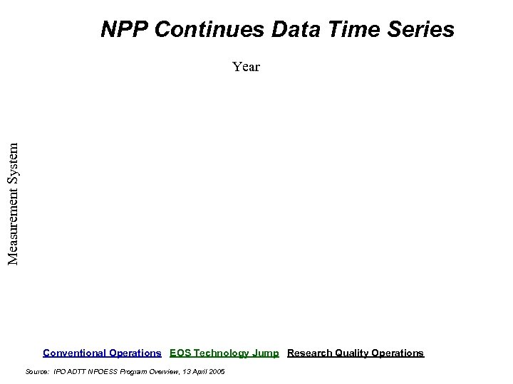 NPP Continues Data Time Series Measurement System Year Conventional Operations EOS Technology Jump Research