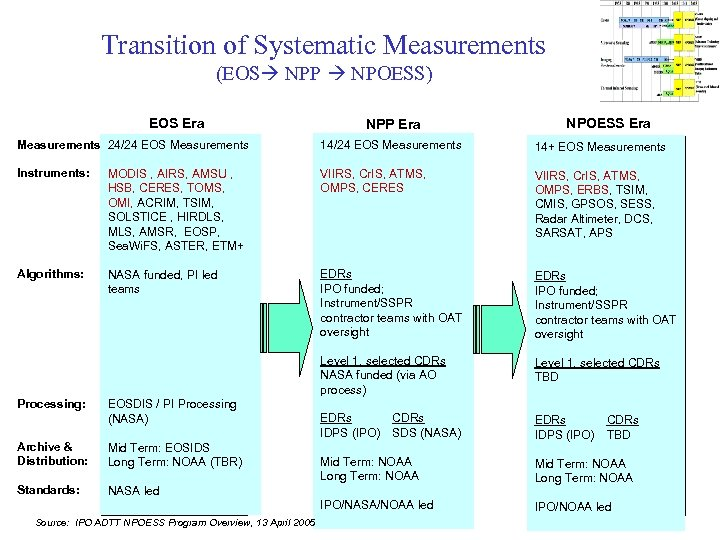 Transition of Systematic Measurements (EOS NPP NPOESS) EOS Era NPP Era NPOESS Era Measurements: