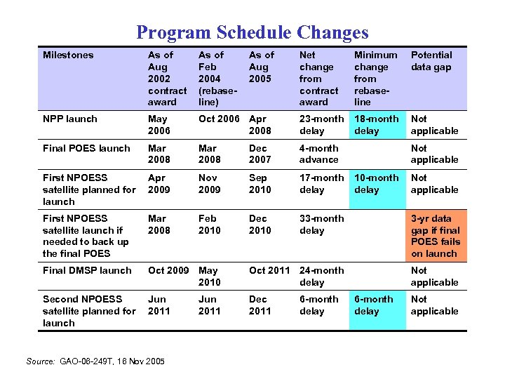 Program Schedule Changes Milestones As of Aug 2002 contract award As of Feb 2004