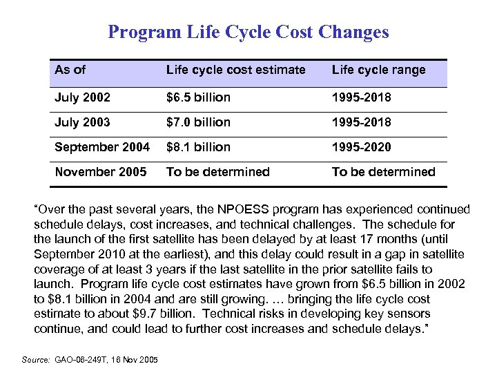 Program Life Cycle Cost Changes As of Life cycle cost estimate Life cycle range