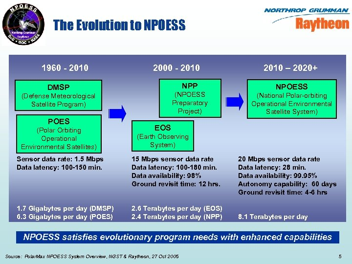 The Evolution to NPOESS 1960 - 2010 2000 - 2010 NPP DMSP (NPOESS Preparatory