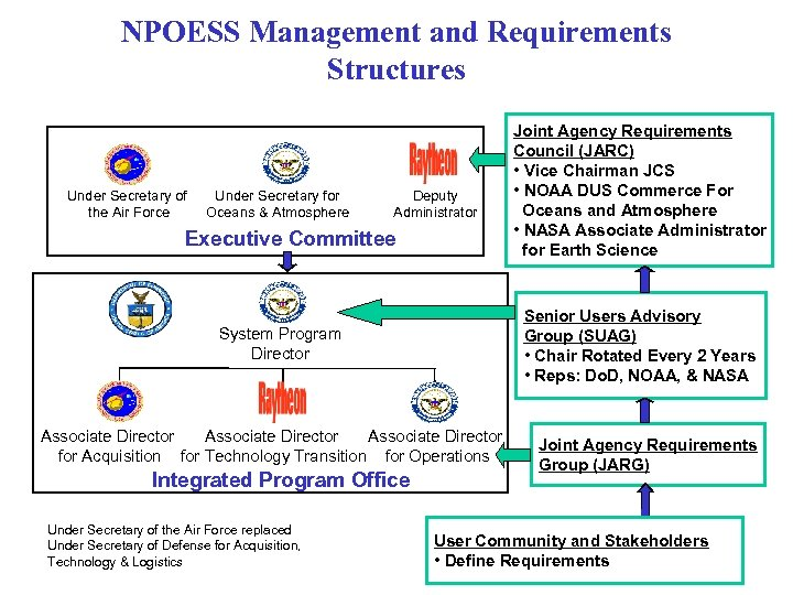 NPOESS Management and Requirements Structures Under Secretary of the Air Force Under Secretary for