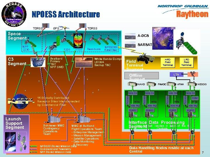 NPOESS Architecture TDRSS GPS TDRSS Space Segment A-DCS 2130 C 3 Segment 1330 1730