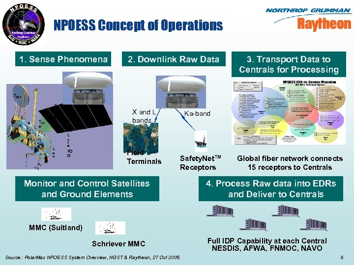 NPOESS Concept of Operations 1. Sense Phenomena 2. Downlink Raw Data 3. Transport Data