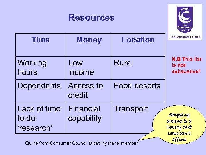 Resources Time Working hours Money Low income Location Rural Dependents Access to credit Food