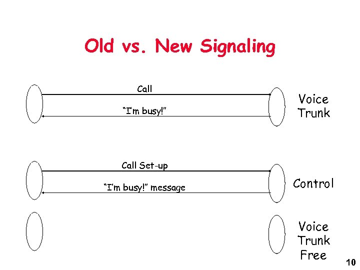 """Old vs. New Signaling Call """"I'm busy!"""" Voice Trunk Call Set-up """"I'm busy!"""" message"""