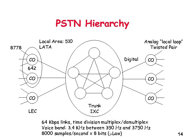 """PSTN Hierarchy Local Area: 510 LATA 8778 Analog """"local loop"""" Twisted Pair Digital CO"""